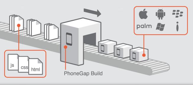 PhoneGap + Sencha Touch